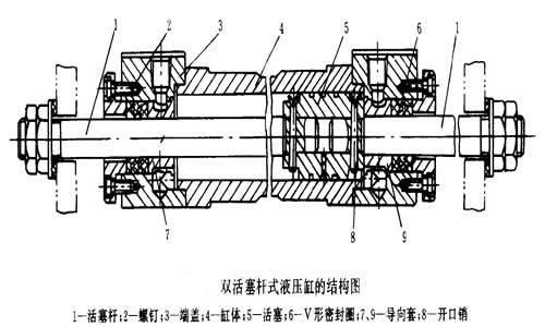 常见液压缸结构简介