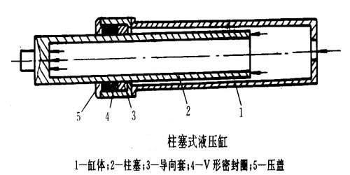 杆式液压缸结构图
