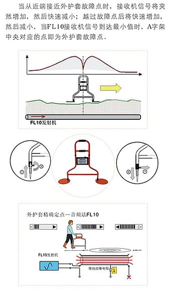 FL10数码多功能电缆专用路径仪 FL10数码多功能电缆专用路径仪