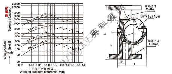 供应cs41h-3nl自由浮球式立式疏水阀图片
