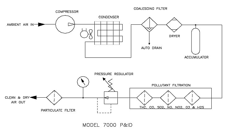 Series 7000 Flow Diagram