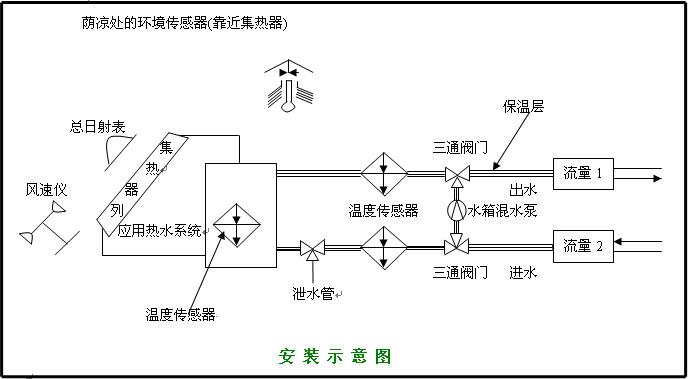 太阳热水系统性能测试仪 trm—2a