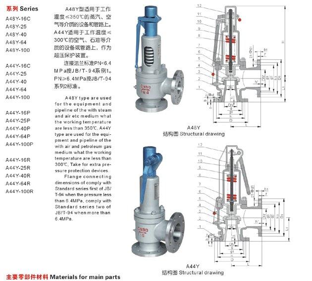 A48Y型带扳手弹簧全启式安全阀适用于工作温度≤350的蒸汽、空气等介质的设备和管路上。A44Y安全阀适用于工作温度≤300的空气、石油等介质的设备或管路上,作为超压保护装置。 二、A48Y型带扳手弹簧全启式安全阀主要零部件材料 连接法兰标准PN<6.4MPa按JB/T-94系列1。PN≥6.