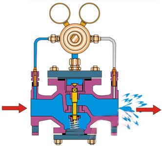 Yk43X/F/Y型先導活塞式氣體減壓閥