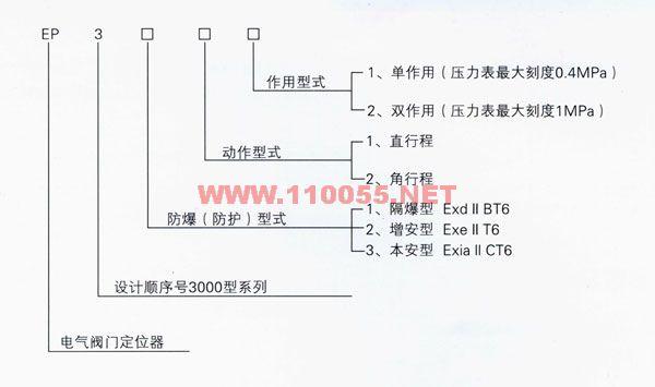 EP-7122  EP-7112   EP-7211   EP-7221   电气阀门定位器