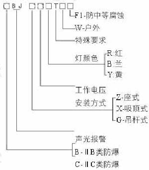 报警器 bj系列   额定电压  (v) 功率  (w)  闪光次数  声音强度(db)