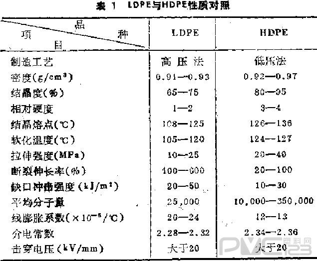 LDPE与HDPE的性质对比