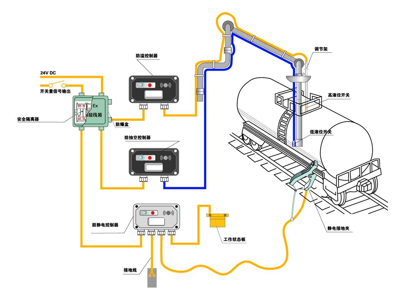一、前言 在铁路栈桥油品、液态化工品装卸过程中,既要避免溢流现象的发生,又要防止因抽空而导致潜油泵损坏,同时还要保证可靠的静电接地。为了有效解决上述问题,我们提供以下方案:当液面高于危险高度时,自动断开罐装;当液面低于安全高度时,自动停止抽取,轻松实现无人监控,确保装卸安全运行。 您可以根据现场情况选择整套系统或单独功能,根据不同场合需要,我们还可以有针对性的为您量身打造完整解决方案。 四、技术参数 1.