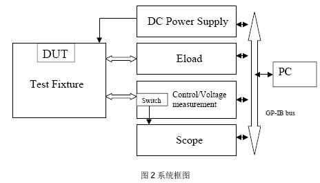 硬件组成包括安捷伦直流电源6675a(或6654a)