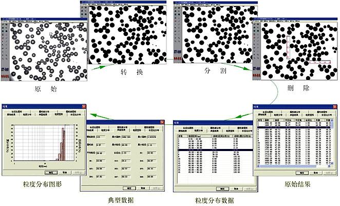 图像法粒度分析过程 颗粒图像分析教程 颗粒图像分析图示 高清图片