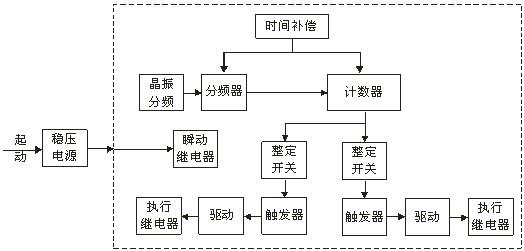 图1   jss    系列时间继电器原理框图        本继电器为静态型数字