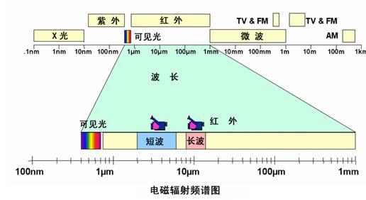 红外线按照波长不同可以分为:近红外0
