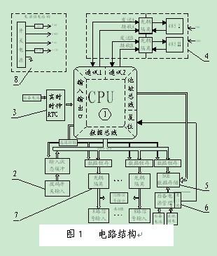 基于atmega128的32路遥信单元的设计应用