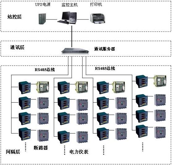 间隔层主要的设备为:多功能网络电力仪表、开关量、模拟量采集模块和智能断路器等。这些装置分别对应相应的一次设备安装在电气柜内,这些装置均采用RS485通讯接口,通过现场MODBUS总线组网通讯,实现数据现场采集。   中间层主要为:通讯服务器,其主要功能为把分散在现场采集装置集中采集,同时远传至站控层,完成现场层和站控层之间的数据交互。   站控层:设有高性能工业计算机、显示器、UPS电源、打印机、报警蜂鸣器等设备。监控系统安装在计算机上,集中采集显示现场设备运行状况,以人机交互的形式显示给用户,同时