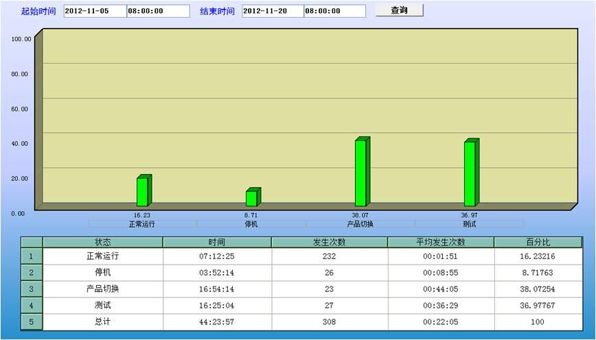 紫金桥实时数据库构建赋码生产线采集与分析系统