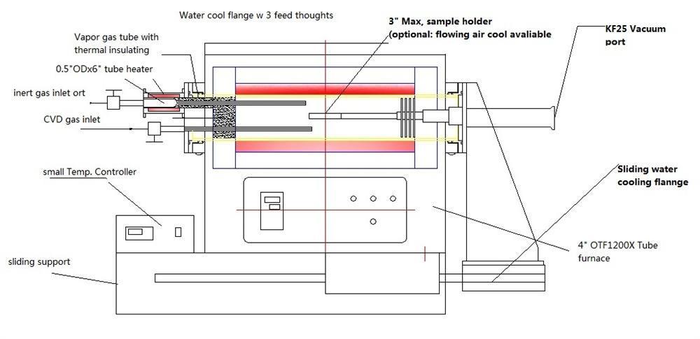 1、额定电压:单相AC 220V 50/60Hz 2、额定功率:3KW(需20A的空气开关) 3、石英管:外管外径110mm,内径102mm,长381mm 4、加热区域:CVD炉400mm,加热器150mm, 5、工作温度:CVD炉最高1100(<2h),连续工作200-1000,最大升降温速率10/min;    加热器连续工作0-500,最大升降温速率10/min 6、控温精度:1 7、热电偶:K型 8、右法兰:一个3石英样品支架,与石英挡板、法兰连成一体,设有KF25真空快